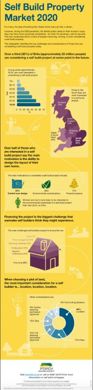 Ipswich Self Build Research infographic