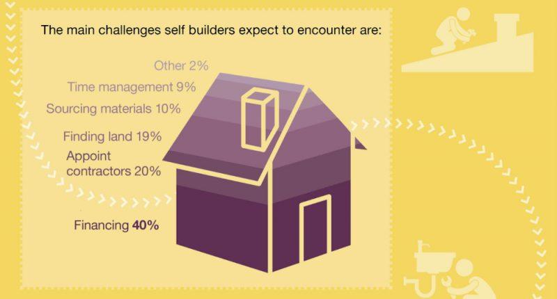 Ipswich self build infographic